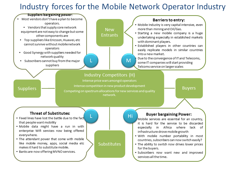 mobileindustry_forces